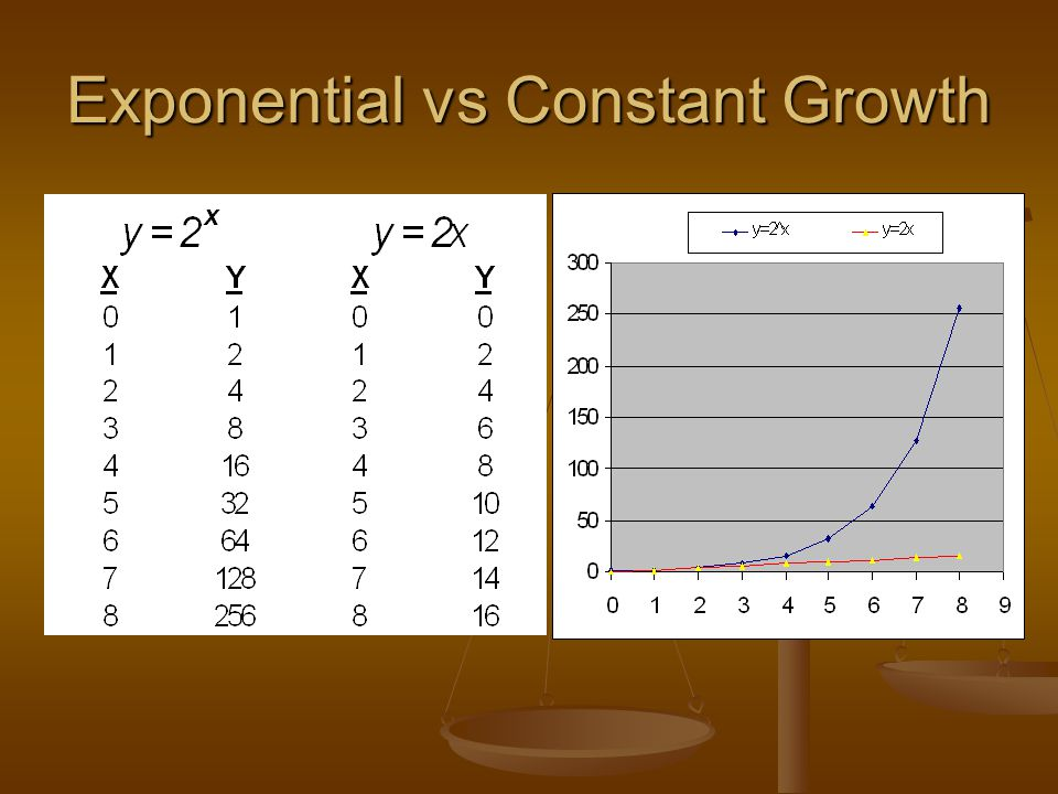 Exponential vs Constant Growth