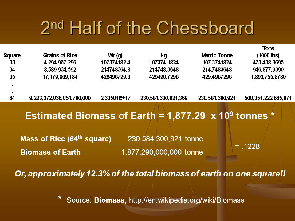 2 nd Half of the Chessboard Estimated Biomass of Earth = 1,877.29 x 10 9 tonnes * Mass of Rice (64 th square) 230,584,300,921 tonne Biomass of Earth 1,877,290,000,000 tonne =.1228 Or, approximately 12.3% of the total biomass of earth on one square!.
