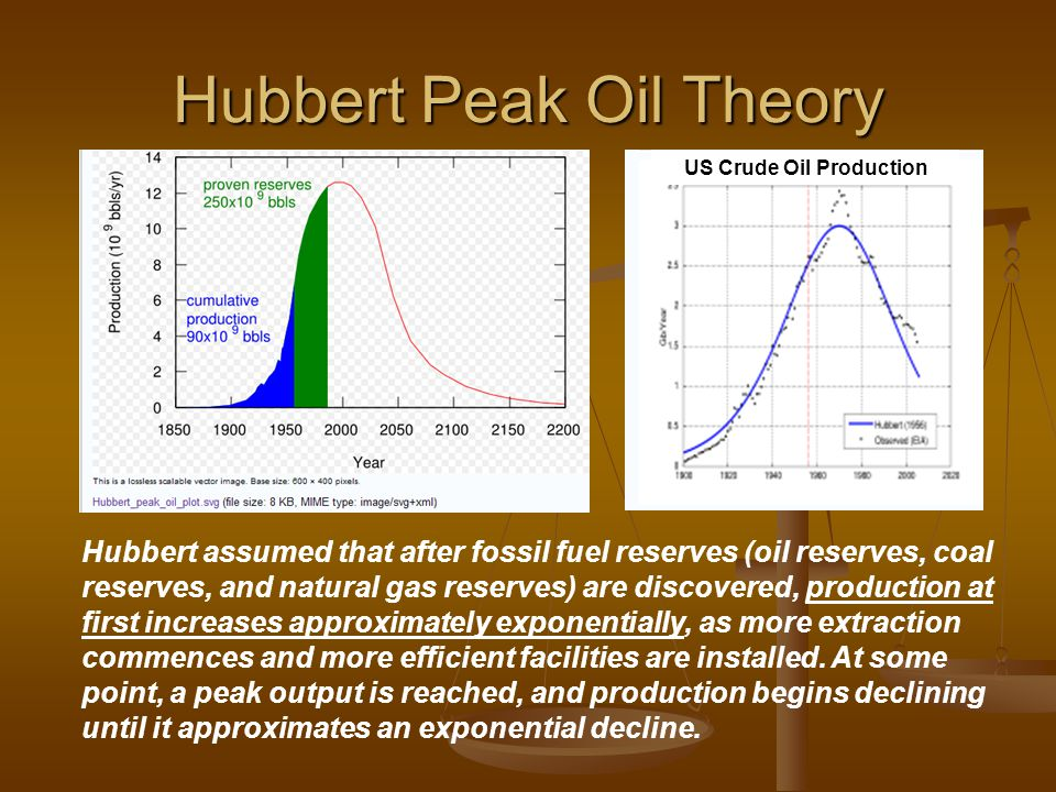 Hubbert Peak Oil Theory Hubbert assumed that after fossil fuel reserves (oil reserves, coal reserves, and natural gas reserves) are discovered, production at first increases approximately exponentially, as more extraction commences and more efficient facilities are installed.