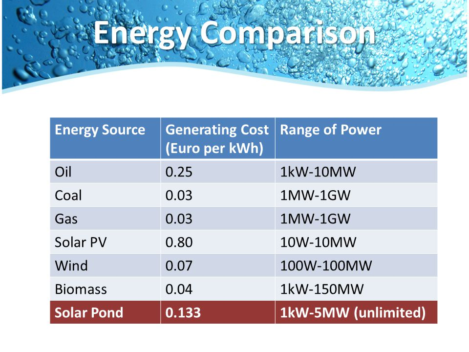 Energy Comparison Energy SourceGenerating Cost (Euro per kWh) Range of Power Oil0.251kW-10MW Coal0.031MW-1GW Gas0.031MW-1GW Solar PV0.8010W-10MW Wind0