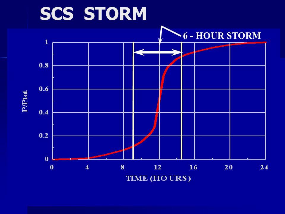 SCS STORM 6 - HOUR STORM