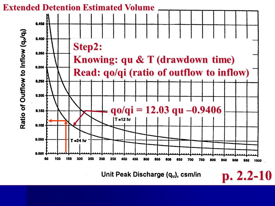 Step2: Knowing: qu & T (drawdown time) Read: qo/qi (ratio of outflow to inflow) p.