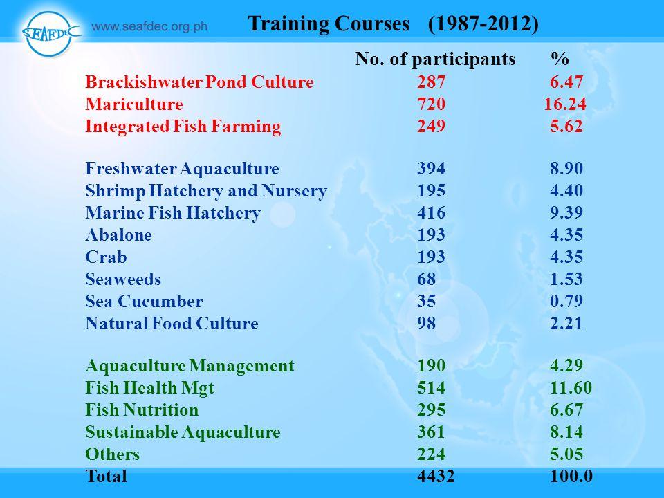 No. of participants% Brackishwater Pond Culture2876.47 Mariculture720 16.24 Integrated Fish Farming2495.62 Freshwater Aquaculture3948.90 Shrimp Hatche