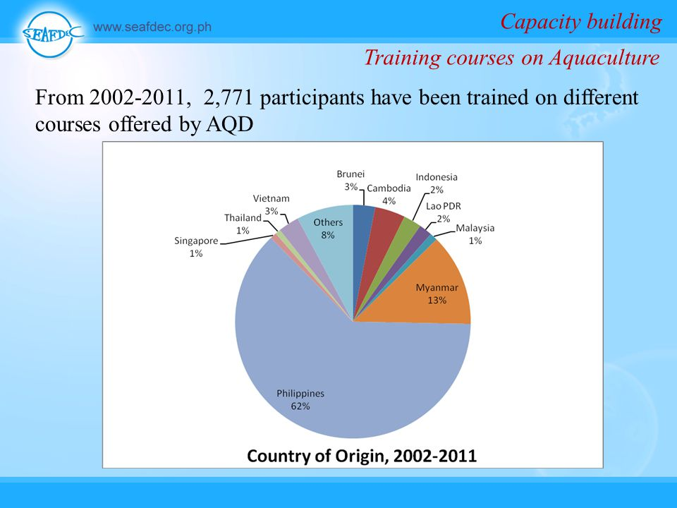 From 2002-2011, 2,771 participants have been trained on different courses offered by AQD Capacity building Training courses on Aquaculture
