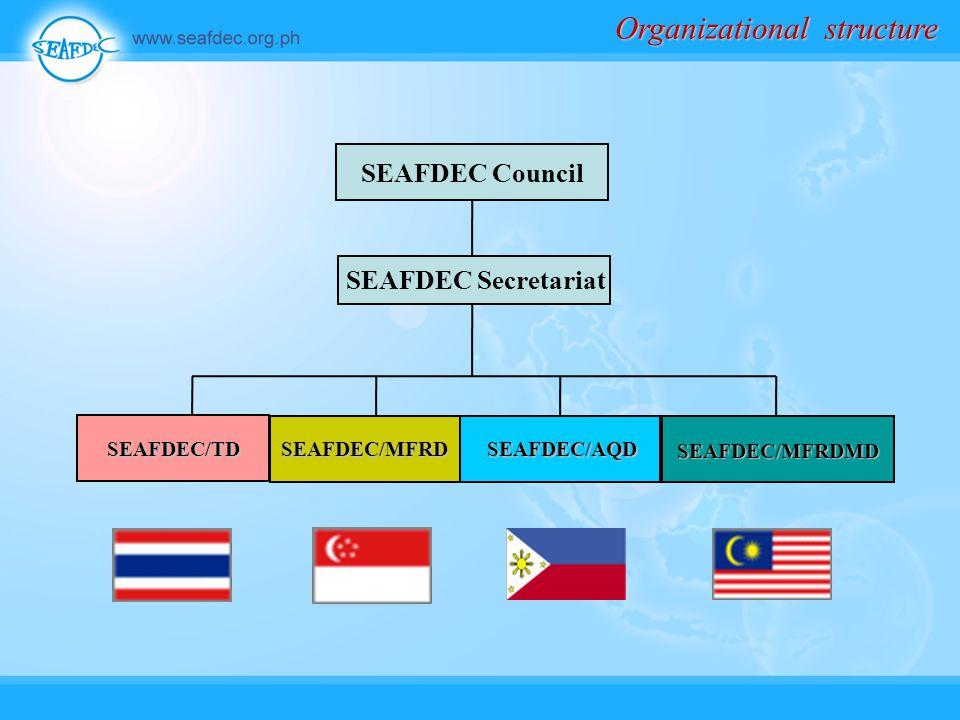 SEAFDEC Secretariat SEAFDEC/MFRDSEAFDEC/AQD SEAFDEC/MFRDMD Organizational structure SEAFDEC/TD SEAFDEC Council