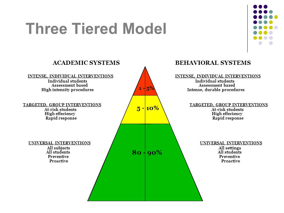 Three Tiered Model ACADEMIC SYSTEMSBEHAVIORAL SYSTEMS INTENSE, INDIVIDUAL INTERVENTIONS Individual students Assessment based Intense, durable procedur