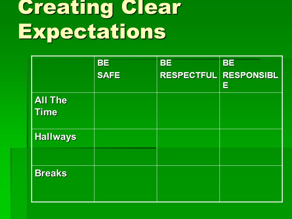 Creating Clear Expectations BESAFEBERESPECTFULBE RESPONSIBL E All The Time Hallways Breaks