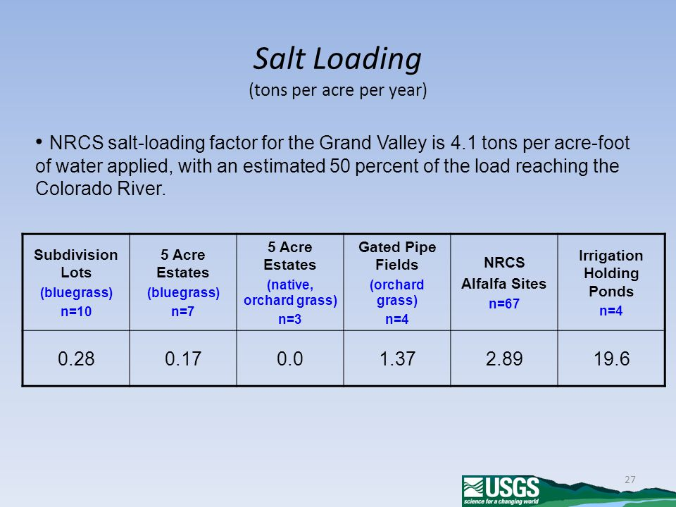 27 Salt Loading (tons per acre per year) NRCS salt-loading factor for the Grand Valley is 4.1 tons per acre-foot of water applied, with an estimated 50 percent of the load reaching the Colorado River.