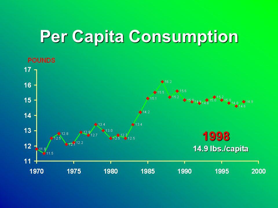 Per Capita Consumption 14.9 lbs./capita 1998