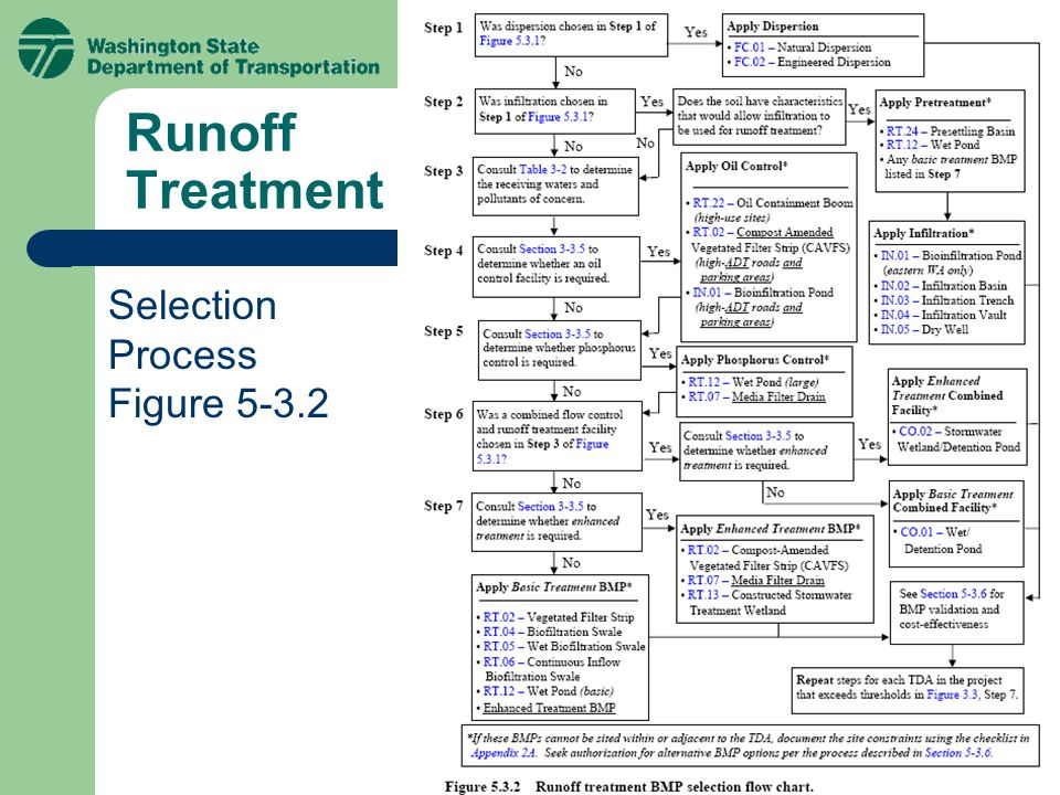 Runoff Treatment Selection Process Figure 5-3.2