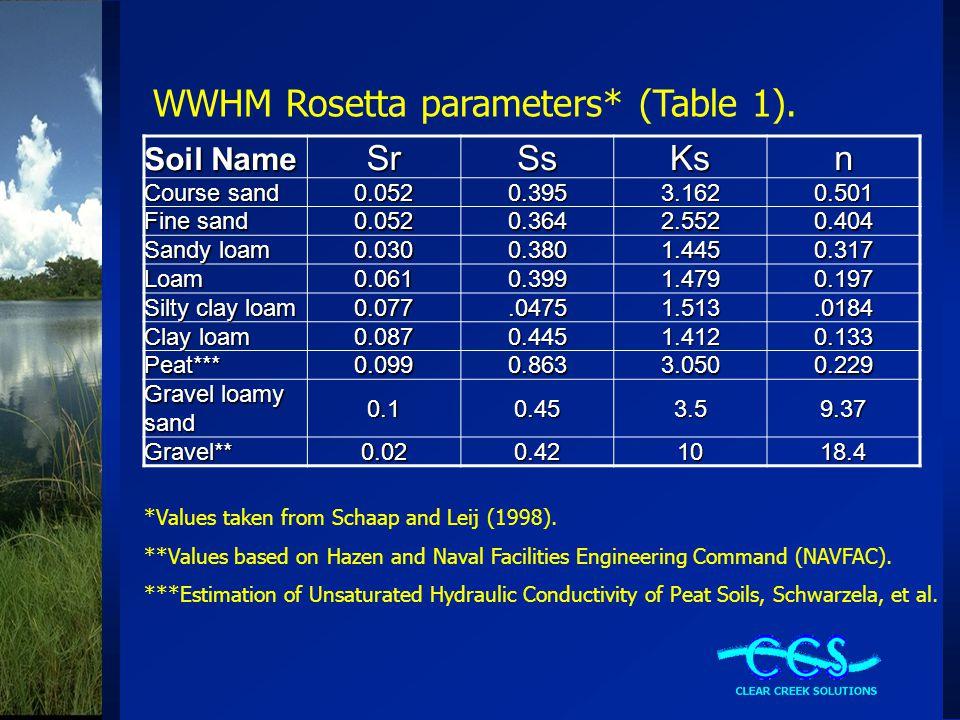 WWHM Rosetta parameters* (Table 1). Soil Name SrSsKsn Course sand 0.0520.3953.1620.501 Fine sand 0.0520.3642.5520.404 Sandy loam 0.0300.3801.4450.317
