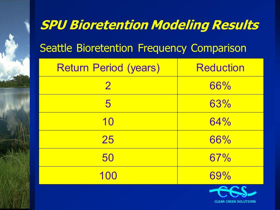 SPU Bioretention Modeling Results Seattle Bioretention Frequency Comparison Return Period (years)Reduction 266% 563% 1064% 2566% 5067% 10069%