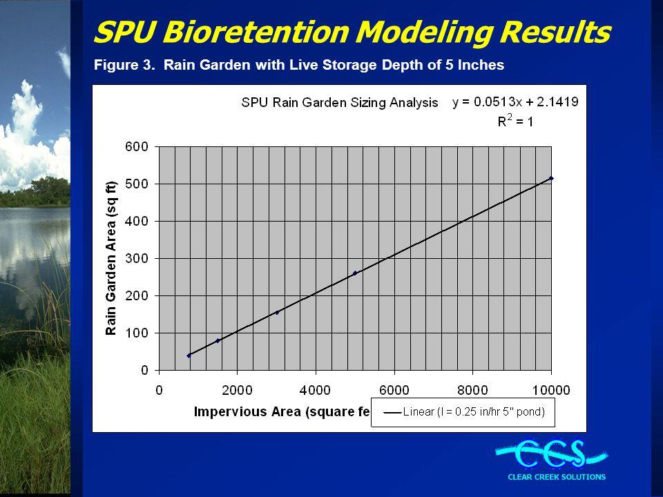 SPU Bioretention Modeling Results Figure 3. Rain Garden with Live Storage Depth of 5 Inches
