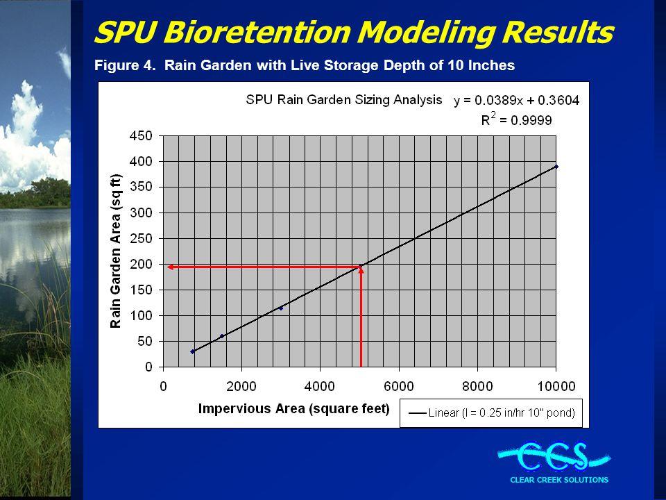 SPU Bioretention Modeling Results Figure 4. Rain Garden with Live Storage Depth of 10 Inches
