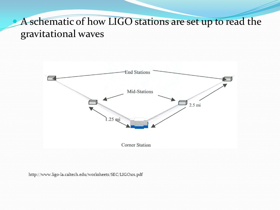A schematic of how LIGO stations are set up to read the gravitational waves http://www.ligo-la.caltech.edu/worksheets/SEC/LIGO101.pdf