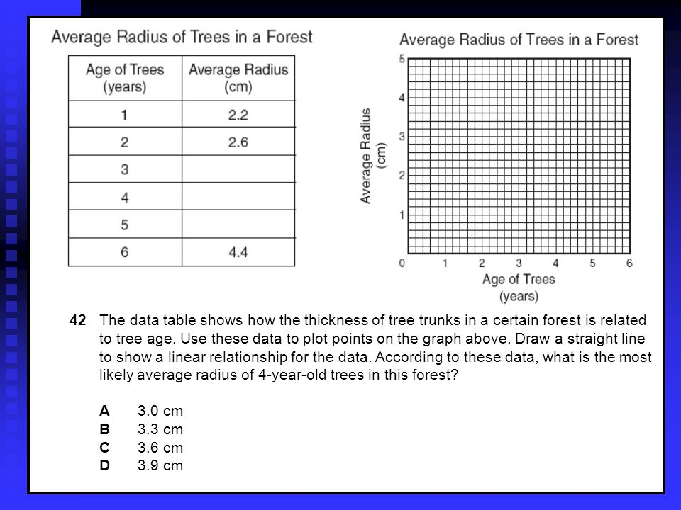 42 The data table shows how the thickness of tree trunks in a certain forest is related to tree age.
