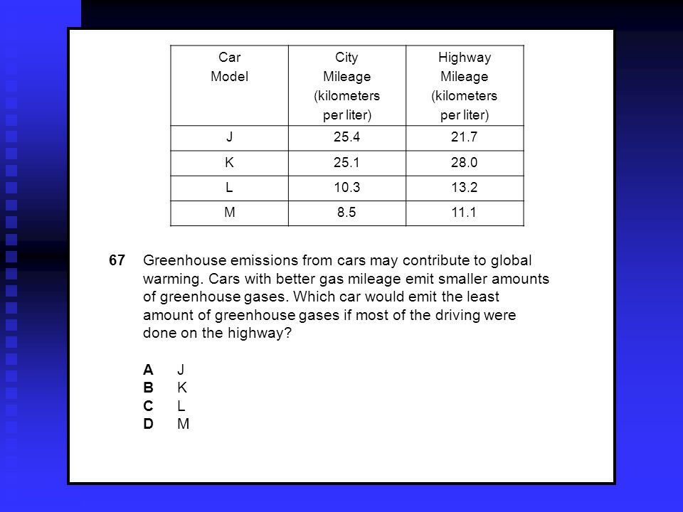 67 Greenhouse emissions from cars may contribute to global warming.