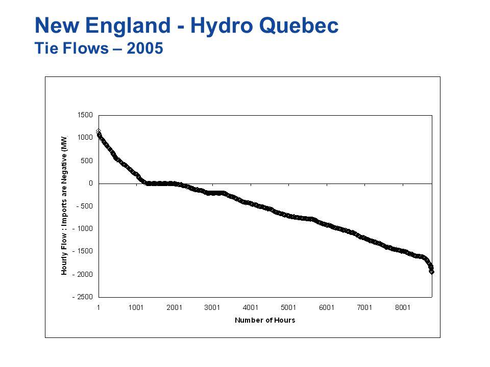 New England - Hydro Quebec Tie Flows – 2005