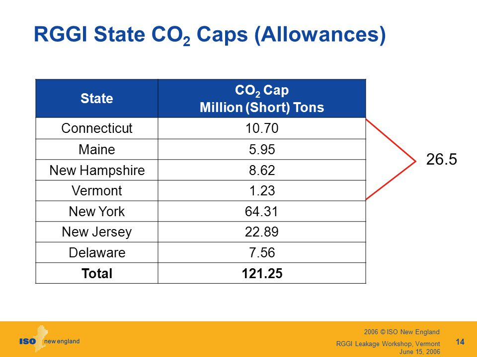 2006 © ISO New England 14 RGGI Leakage Workshop, Vermont June 15, 2006 RGGI State CO 2 Caps (Allowances) State CO 2 Cap Million (Short) Tons Connecticut10.70 Maine5.95 New Hampshire8.62 Vermont1.23 New York64.31 New Jersey22.89 Delaware7.56 Total121.25 26.5