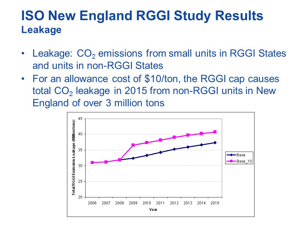 ISO New England RGGI Study Results Leakage Leakage: CO 2 emissions from small units in RGGI States and units in non-RGGI States For an allowance cost of $10/ton, the RGGI cap causes total CO 2 leakage in 2015 from non-RGGI units in New England of over 3 million tons