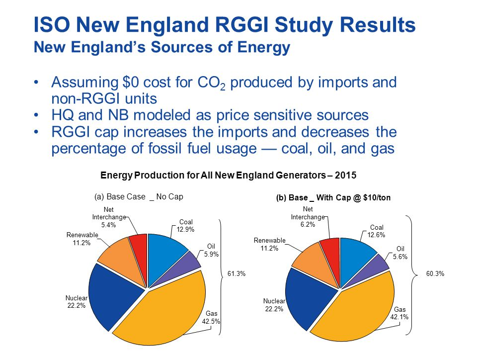 ISO New England RGGI Study Results New England's Sources of Energy Assuming $0 cost for CO 2 produced by imports and non-RGGI units HQ and NB modeled as price sensitive sources RGGI cap increases the imports and decreases the percentage of fossil fuel usage — coal, oil, and gas 61.3%60.3% Energy Production for All New England Generators – 2015 (a) Base Case _ No Cap Nuclear 22.2% Oil 5.9% Coal 12.9% Net Interchange 5.4% Renewable 11.2% Gas 42.5% (b) Base _ With Cap @ $10/ton Nuclear 22.2% Coal 12.6% Oil 5.6% Renewable 11.2% Net Interchange 6.2% Gas 42.1%