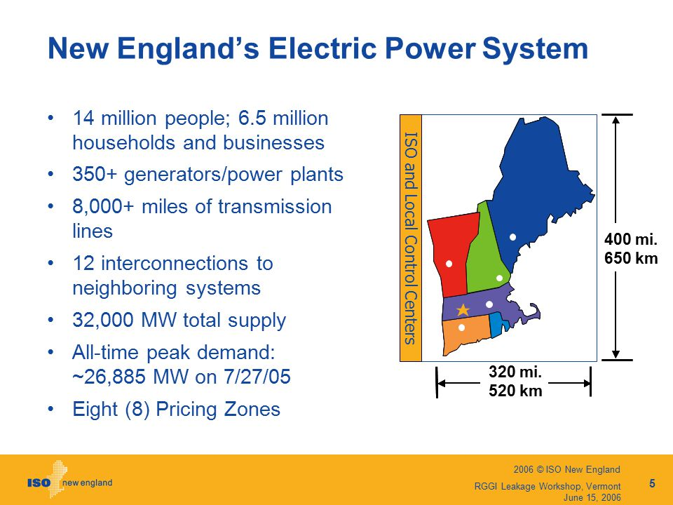 2006 © ISO New England 5 RGGI Leakage Workshop, Vermont June 15, 2006 New England's Electric Power System 14 million people; 6.5 million households and businesses 350+ generators/power plants 8,000+ miles of transmission lines 12 interconnections to neighboring systems 32,000 MW total supply All-time peak demand: ~26,885 MW on 7/27/05 Eight (8) Pricing Zones ISO and Local Control Centers 320 mi.