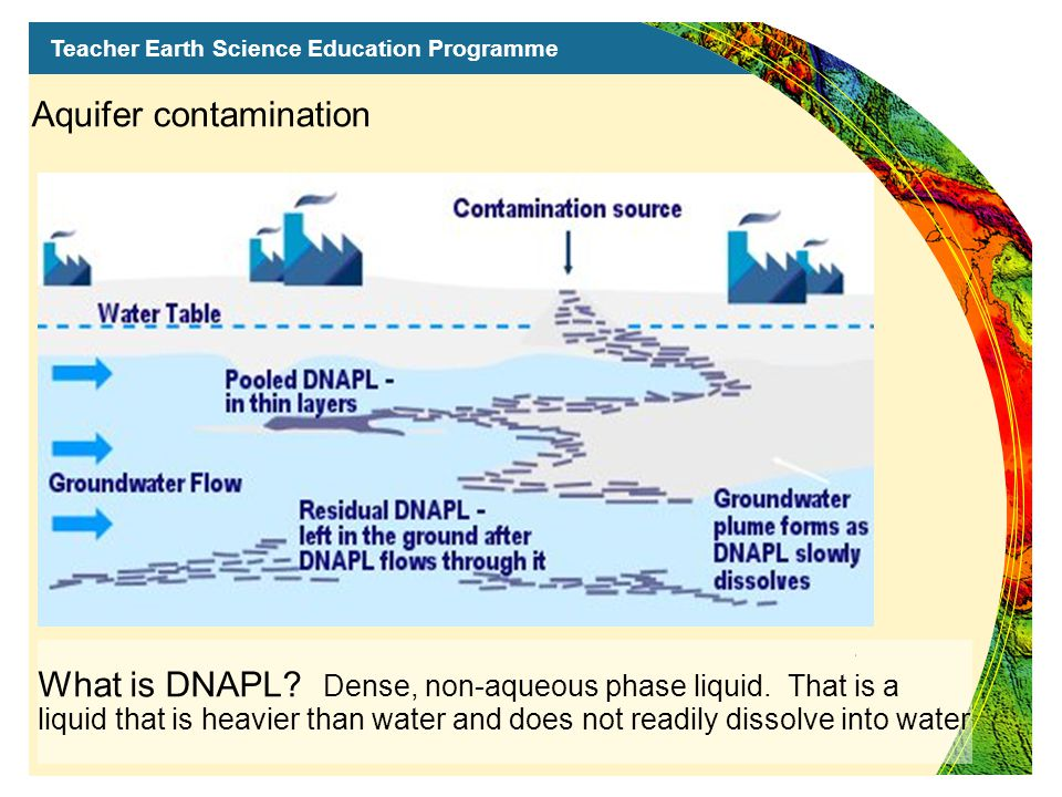 Teacher Earth Science Education Programme Contaminants in groundwater form plumes .