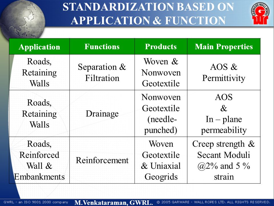 M.Venkataraman, GWRL. ApplicationFunctionsProductsMain Properties Roads, Retaining Walls Separation & Filtration Woven & Nonwoven Geotextile AOS & Per