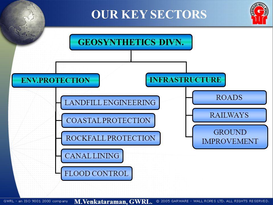 M.Venkataraman, GWRL. GEOSYNTHETICS DIVN. ENV.PROTECTION INFRASTRUCTURE LANDFILL ENGINEERING COASTAL PROTECTION ROCKFALL PROTECTION ROADS RAILWAYS GRO