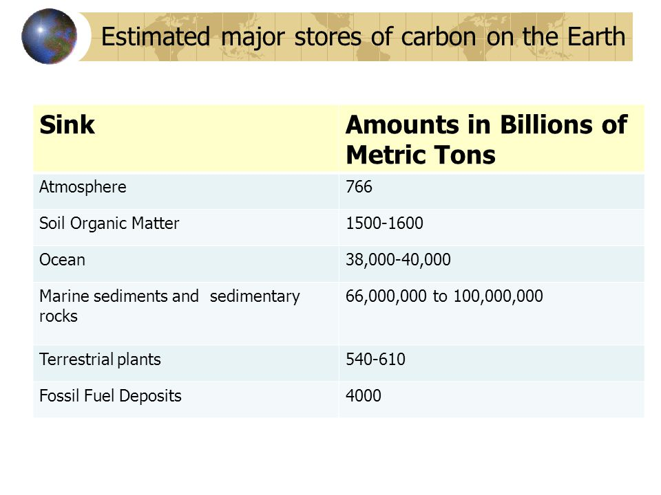 Estimated major stores of carbon on the Earth Sink Amounts in Billions of Metric Tons Atmosphere766 Soil Organic Matter1500-1600 Ocean38,000-40,000 Ma