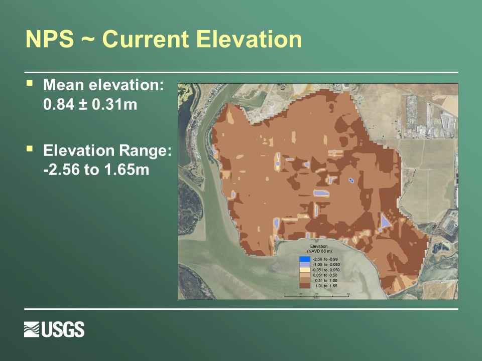 NPS ~ Current Elevation  Mean elevation: 0.84 ± 0.31m  Elevation Range: -2.56 to 1.65m