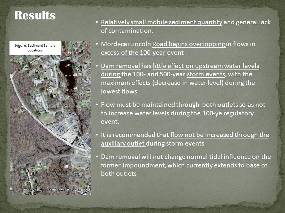 Results Figur e: Sediment Sample Locations Relatively small mobile sediment quantity and general lack of contamination. Mordecai Lincoln Road begins o