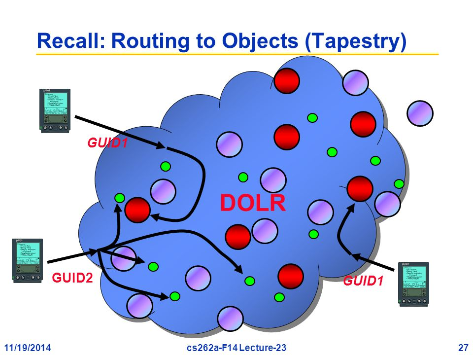 11/19/201427cs262a-F14 Lecture-23 Recall: Routing to Objects (Tapestry) GUID1 DOLR GUID1 GUID2