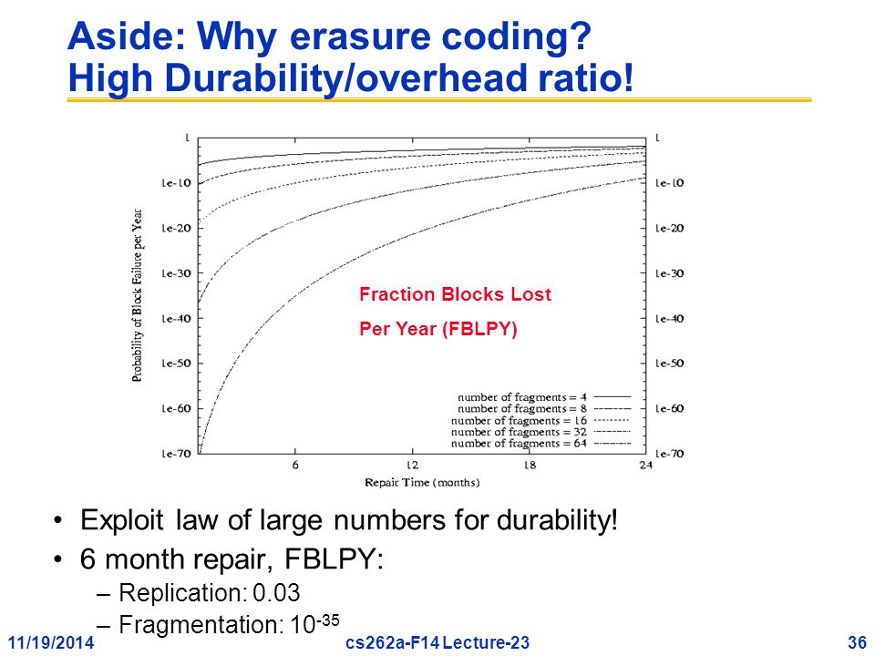 11/19/201436cs262a-F14 Lecture-23 Aside: Why erasure coding.