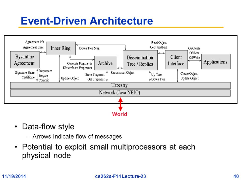 11/19/201440cs262a-F14 Lecture-23 Event-Driven Architecture Data-flow style –Arrows Indicate flow of messages Potential to exploit small multiprocessors at each physical node World
