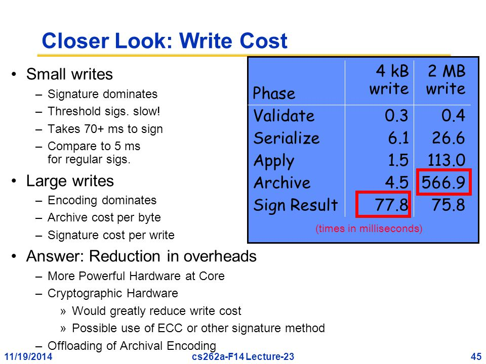 11/19/201445cs262a-F14 Lecture-23 Closer Look: Write Cost Small writes –Signature dominates –Threshold sigs.
