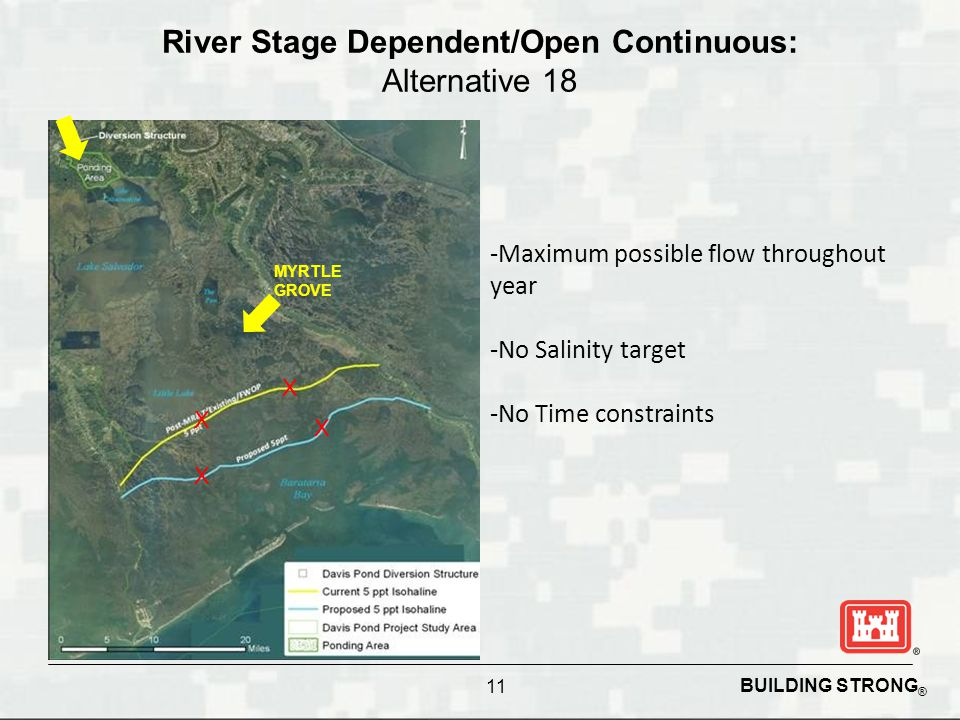 BUILDING STRONG ® River Stage Dependent/Open Continuous: Alternative 18 -Maximum possible flow throughout year -No Salinity target -No Time constraints X X X X MYRTLE GROVE 11