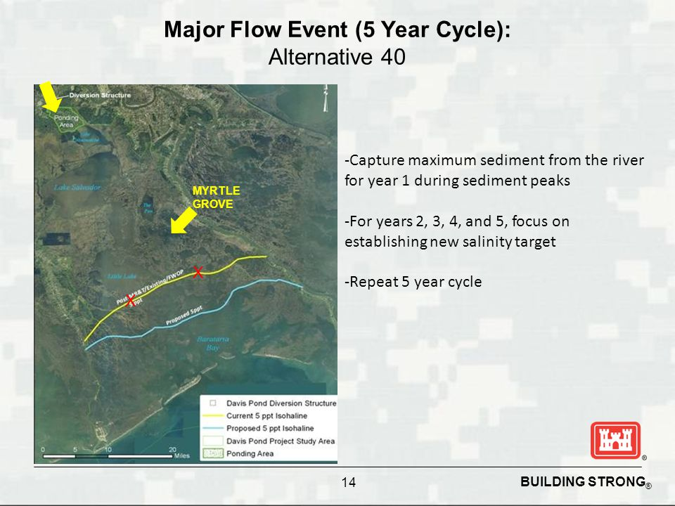 BUILDING STRONG ® Major Flow Event (5 Year Cycle): Alternative 40 -Capture maximum sediment from the river for year 1 during sediment peaks -For years 2, 3, 4, and 5, focus on establishing new salinity target -Repeat 5 year cycle X X MYRTLE GROVE 14