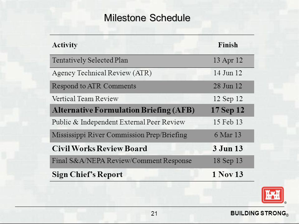 BUILDING STRONG ® Milestone Schedule ActivityFinish Tentatively Selected Plan13 Apr 12 Agency Technical Review (ATR)14 Jun 12 Respond to ATR Comments28 Jun 12 Vertical Team Review12 Sep 12 Alternative Formulation Briefing (AFB)17 Sep 12 Public & Independent External Peer Review15 Feb 13 Mississippi River Commission Prep/Briefing6 Mar 13 Civil Works Review Board3 Jun 13 Final S&A/NEPA Review/Comment Response18 Sep 13 Sign Chief's Report1 Nov 13 21