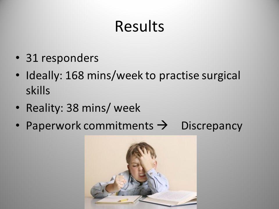 Results 31 responders Ideally: 168 mins/week to practise surgical skills Reality: 38 mins/ week Paperwork commitments  Discrepancy