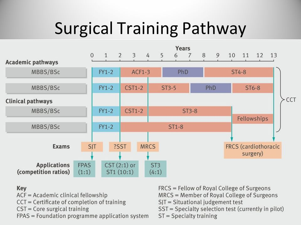 Surgical Training Pathway