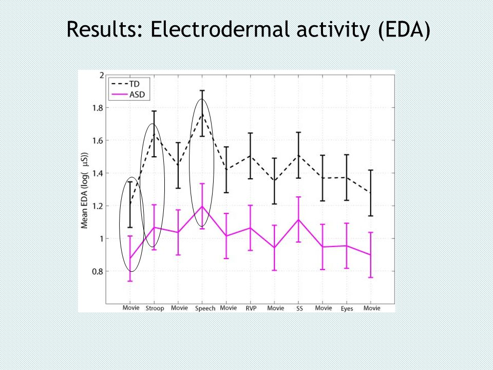 Results: Electrodermal activity (EDA)