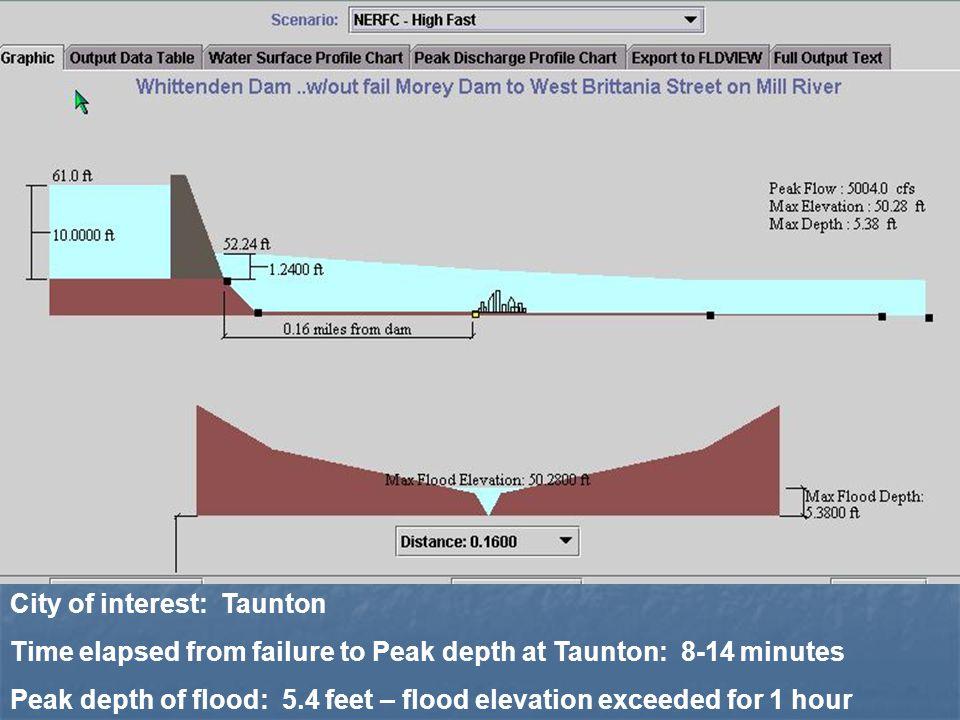 City of interest: Taunton Time elapsed from failure to Peak depth at Taunton: 8-14 minutes Peak depth of flood: 5.4 feet – flood elevation exceeded fo