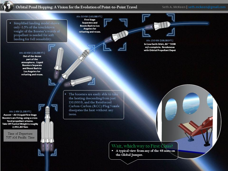  On Orbit-Refueling  Take on ~3000 lbm of propellant for propulsive landing  Commercial business to resupply depots  Integration of Orbital Hotels Seth A.