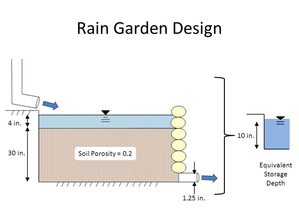 Rain Garden Design Soil Porosity = 0.2 4 in. 30 in. 10 in. 1.25 in. Equivalent Storage Depth