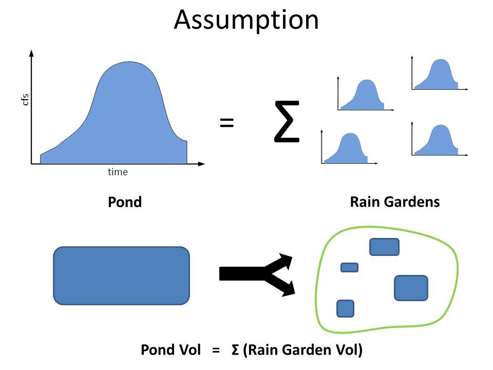 Assumption Pond = Rain Gardens Σ time cfs Pond Vol = Σ (Rain Garden Vol)