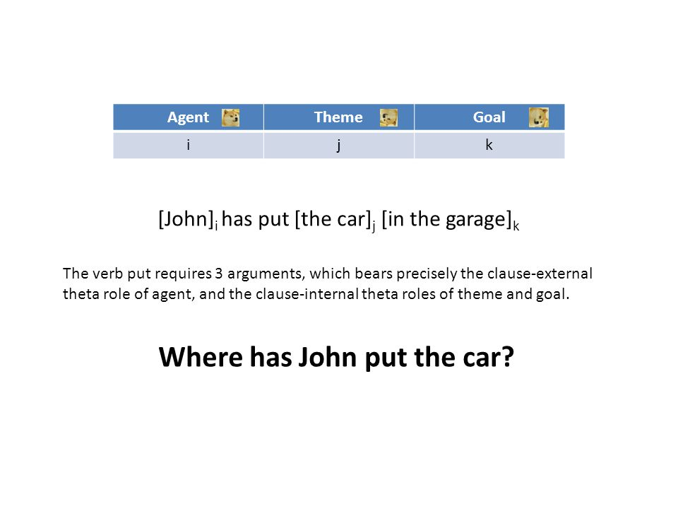 AgentThemeGoal ijk [John] i has put [the car] j [in the garage] k The verb put requires 3 arguments, which bears precisely the clause-external theta r