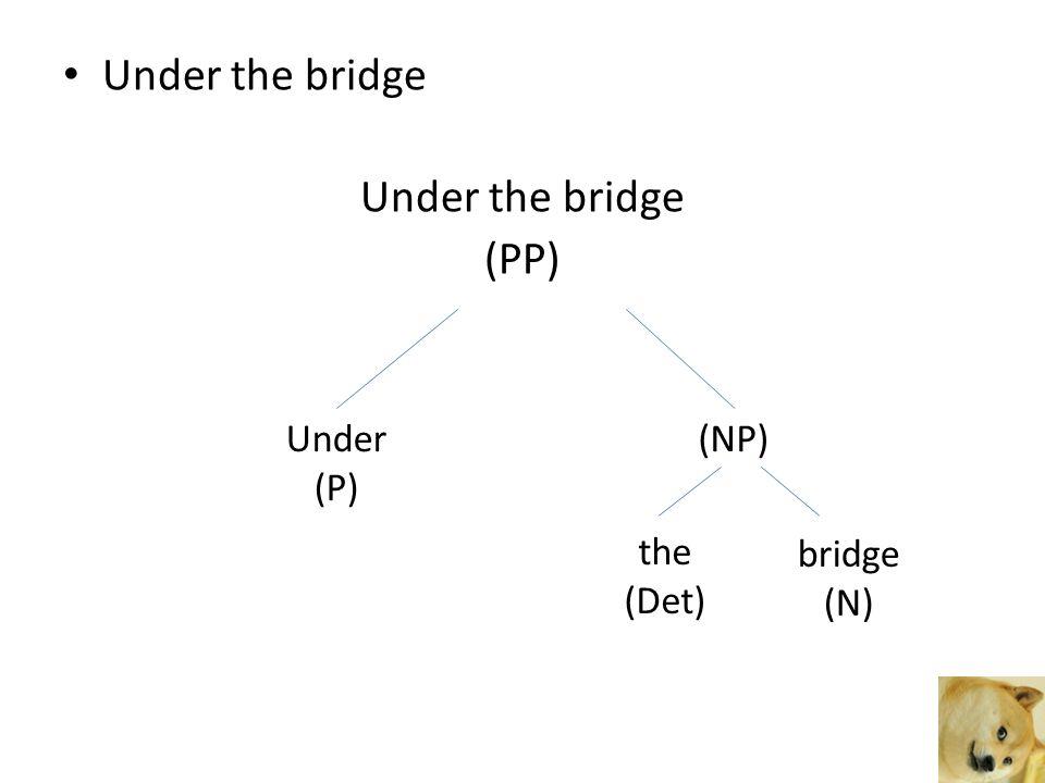 Under the bridge (PP) Under (P) (NP) the (Det) bridge (N)