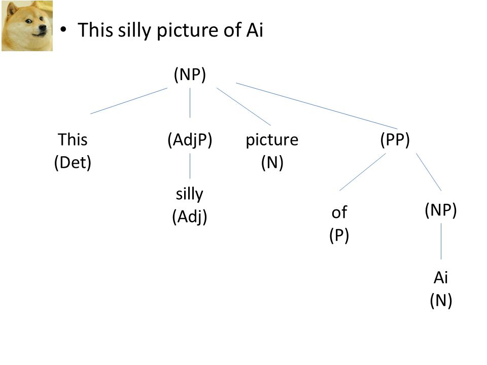 This silly picture of Ai (NP) This (Det) (AdjP) silly (Adj) picture (N) (PP) of (P) (NP) Ai (N)