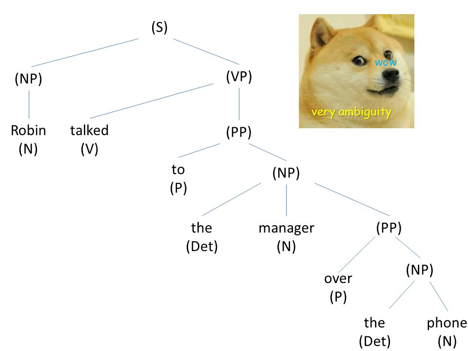 (S) (NP) Robin (N) (VP) talked (V) (PP) to (P) (NP) the (Det) manager (N) (PP) over (P) (NP) the (Det) phone (N) very ambiguity wow